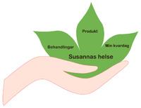 Susannas Helse
